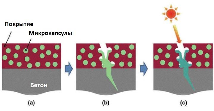 Полимерные заплатки для бетона