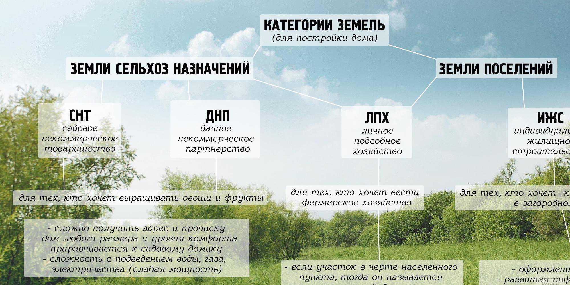Что обозначает ИЖС,СНТ,ДНП,ЛПХ
