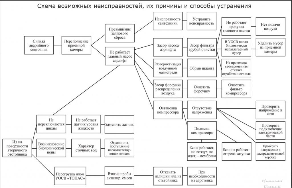 Схема неисправностей ТОПАС