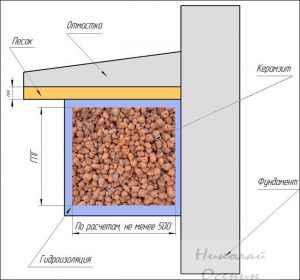 Как утеплить фундамент керамзитом
