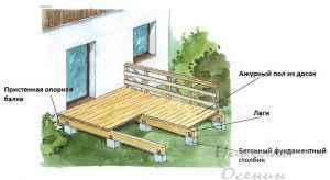 Материалы для строительства террасы