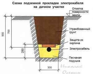 Схема прокладки кабеля под землей