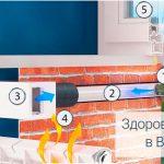 Приточные клапаны для системы вентиляции