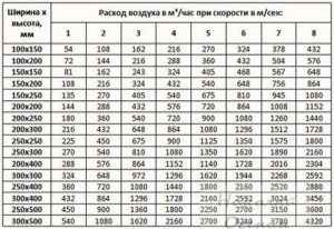 Расчет воздуховодов квадратного сечения