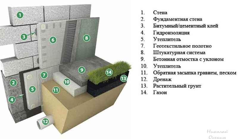 Структура утепленной отмостки