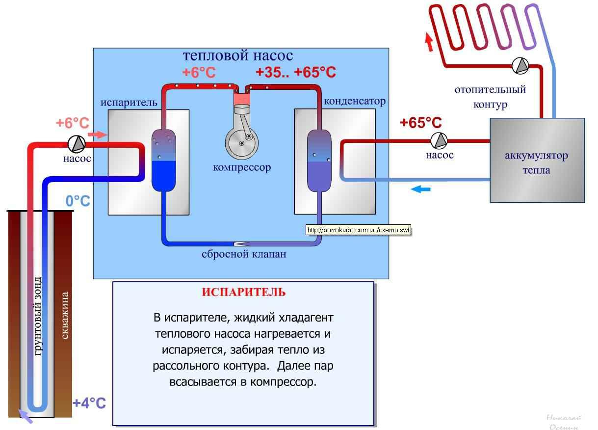 Тепловой насос своими руками: система для отопления дома