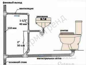 как проложить канализационную трубу