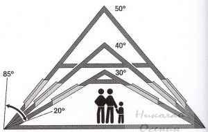 Оптимальная высота крыши