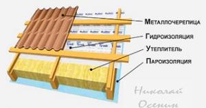 Звукоизоляция крыши