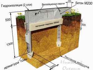 Как построить ленточный фундамент