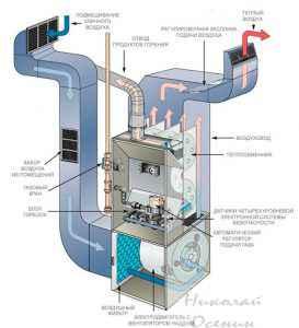 Газовая печь со встроенным вентилятором