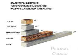 Из чего строить стены бани