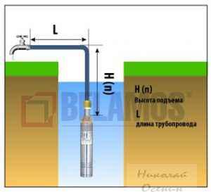 Высота подъема воды