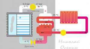 Температуры в тепловом насосе