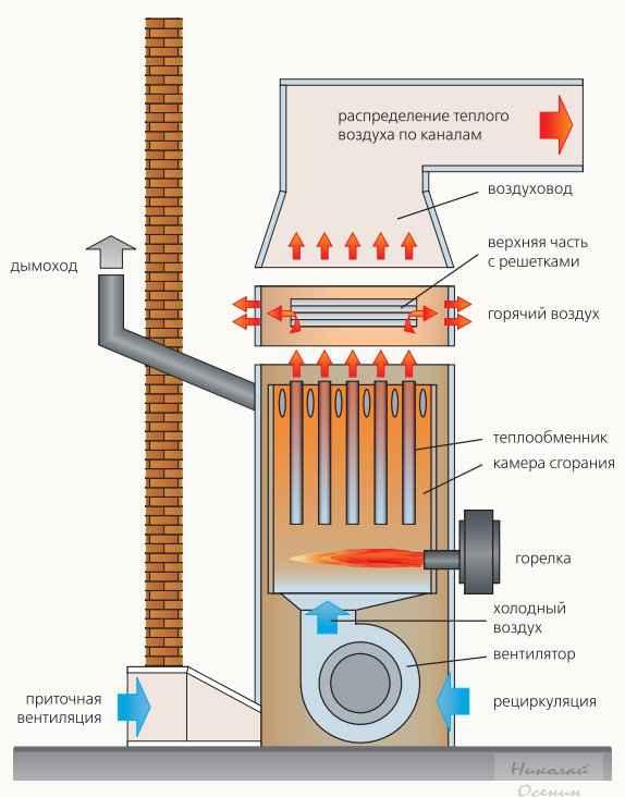 Элементы воздушной системы отопления