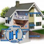 Как очистить воду из скважины в частном доме