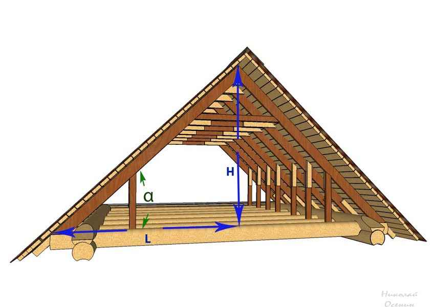 Как сделать двухскатную крышу на сруб