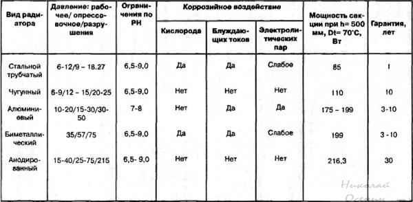 Сравнительная таблица радиаторов