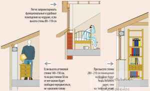 Высота потолка мансарды