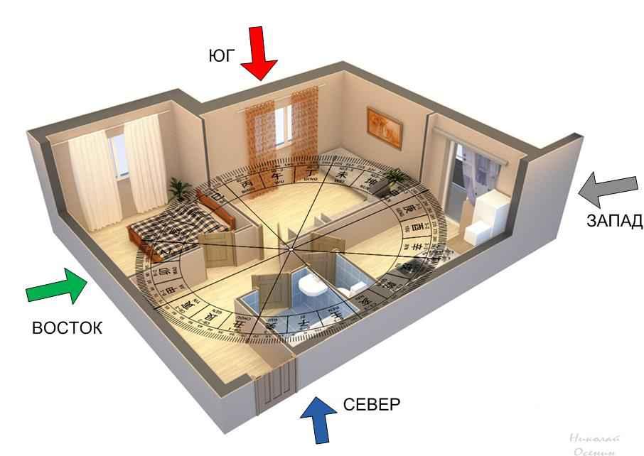 Ориентация комнат по сторонам света