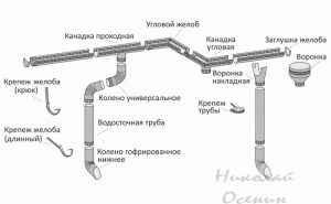 Составные части водостока