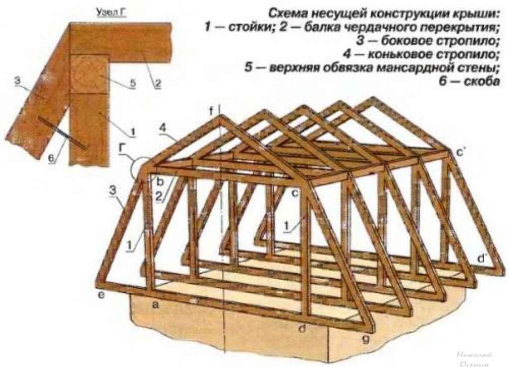 Я сделал мансардную крышу своими руками