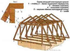 Конструкция мансарды
