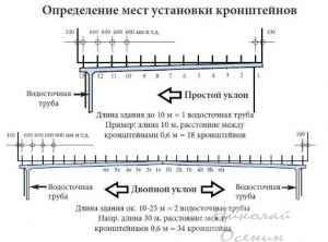 Монтаж водостока