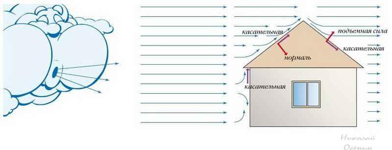 Влияние ветра на крышу