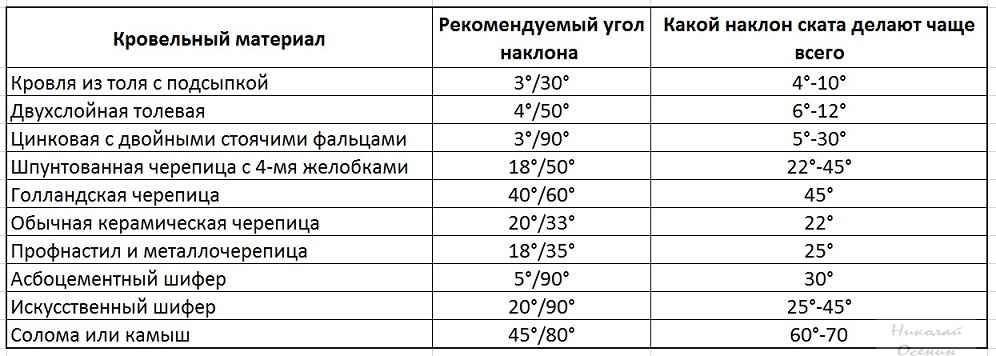 Таблица ориентиров