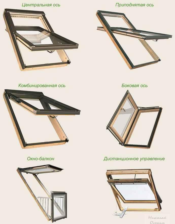 Механизм открывания мансардного окна