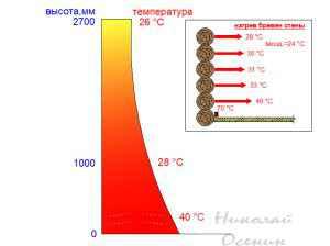 Распределение тепла в стене при плинтусном отоплении
