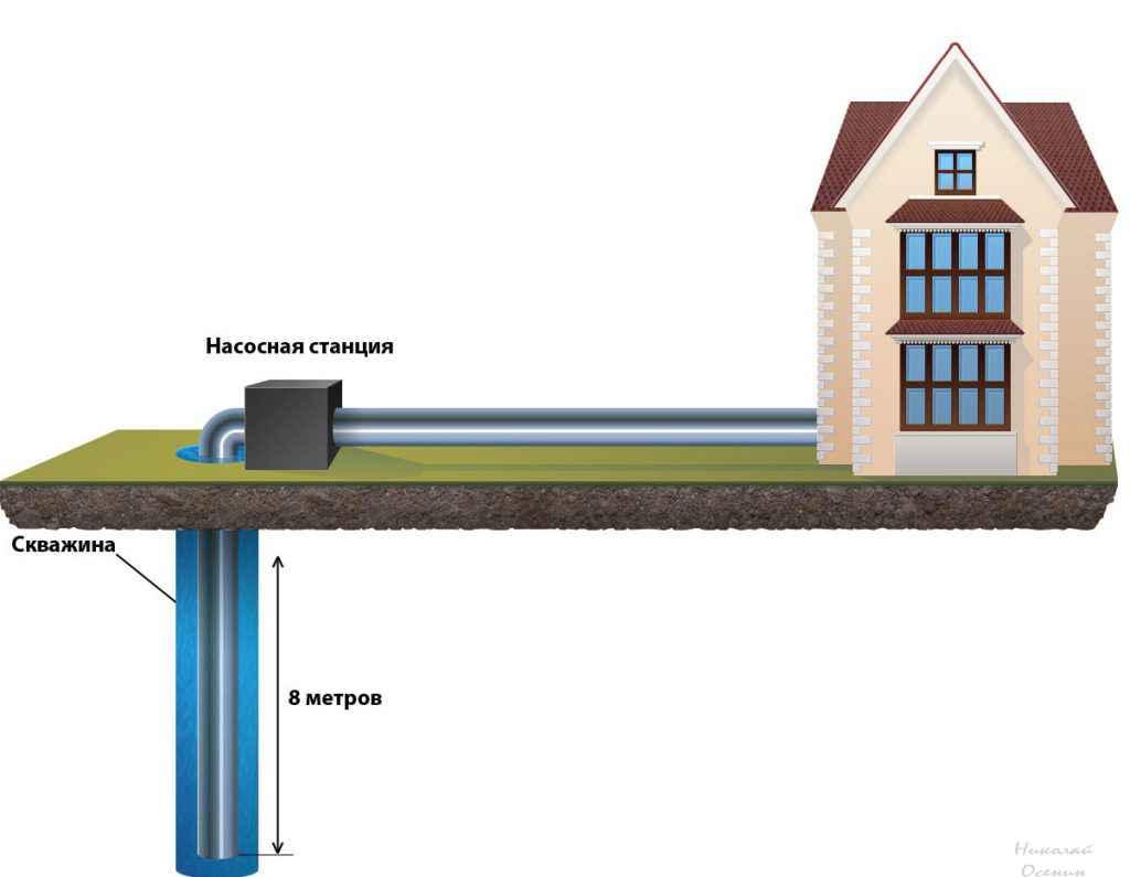 Насосная станция для водоснабжения частного дома