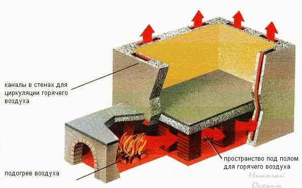 Система отопления стенами