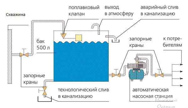 Накопитель для воды в квартире
