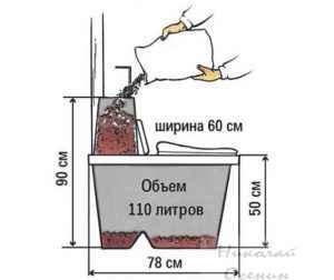 Обслуживание торфяного биотуалета