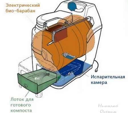 Электрический биотуалет