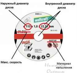Диаметр дисков для болгарки