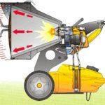 Как рассчитать время автономной работы бензиновой тепловой пушки