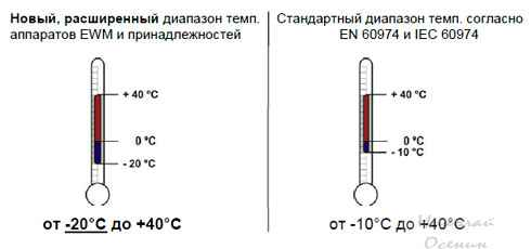 Диапазон рабочей температуры сварочного аппарата