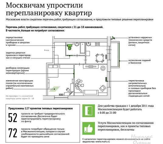 Перепланировка в Москве