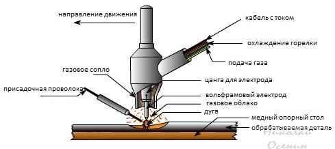 Как производится аргонная сварка
