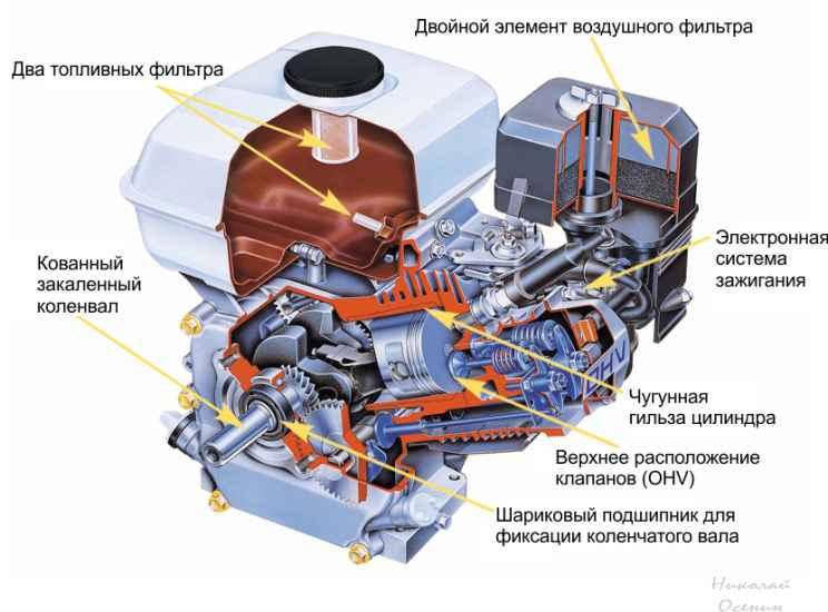 Устройство двигателя для мотоблока