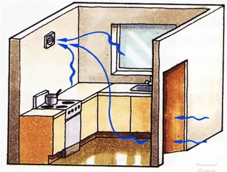Как сделать вентиляцию в одной комнате