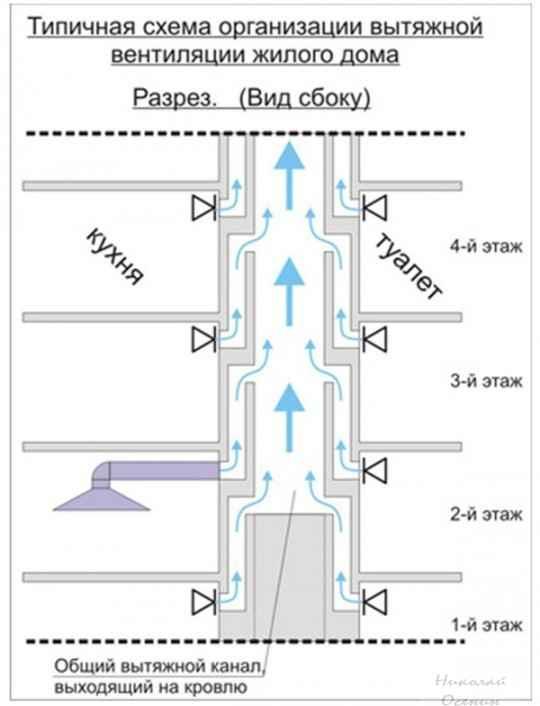 Стандартная схема вентиляции