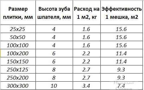 Таблица расхода плиточного клея