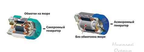 Типы генераторов