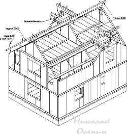 Установка прогонов крыши