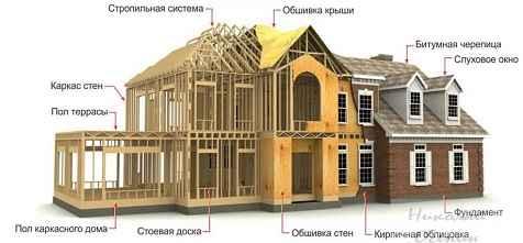 Каркасная технология в домостроении