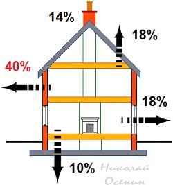 Расчет теплопотерь частного дома